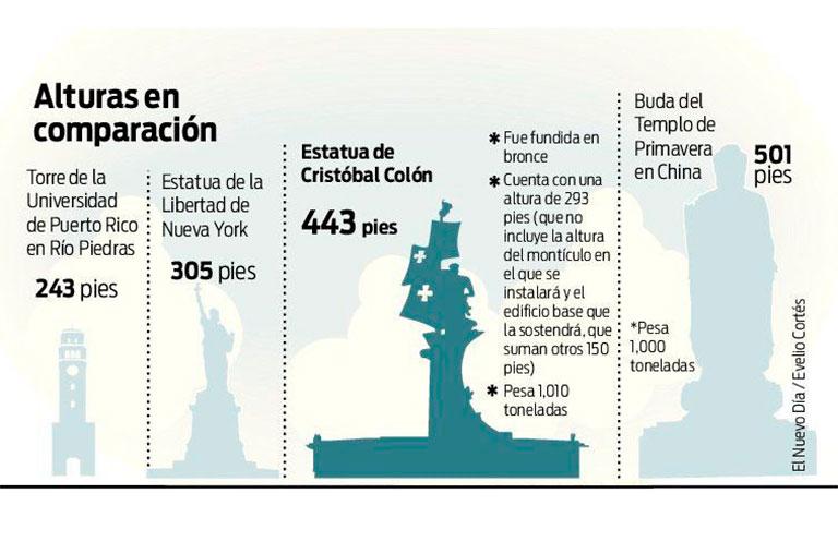 Comparativas de la estatua de Cristóbal Colón